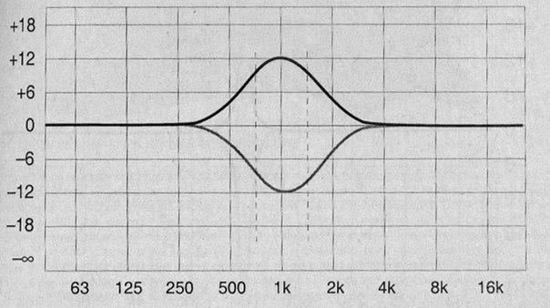 Примочки, эффекты для электрогитары. Обработка 31